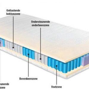 1-Persoons Matras -MICROPOCKET HR45 KOUDSCHUIM 7 ZONE 23 CM - 3D - FABRIEKSPRIJS! - 80x200/23